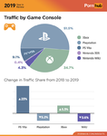 4-pornhub-insights-2019-year-review-game-console-traffic.png